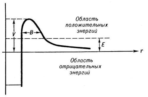 Спектр a-частиц от распада