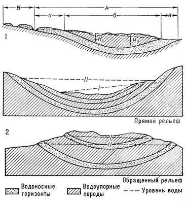 Схема строения артезианского