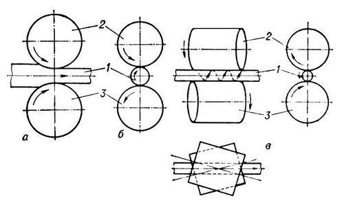 Схема винтовой прокатки