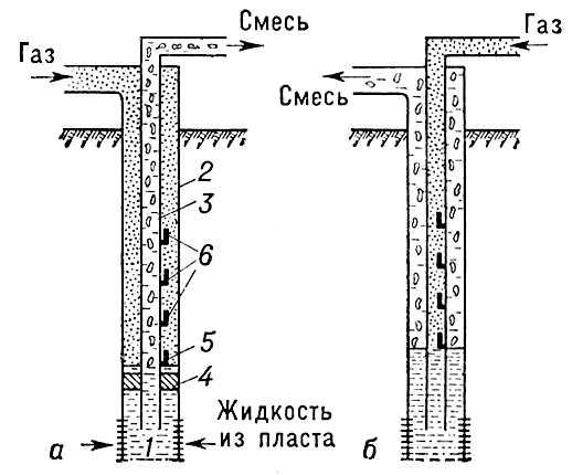 Схемы непрерывного газлифта