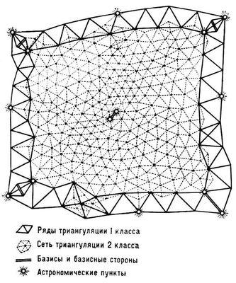 Триангуляция (в геодезии)