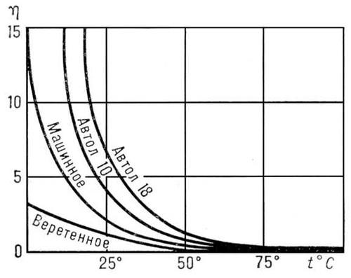 Как зависит вязкость газов от температуры