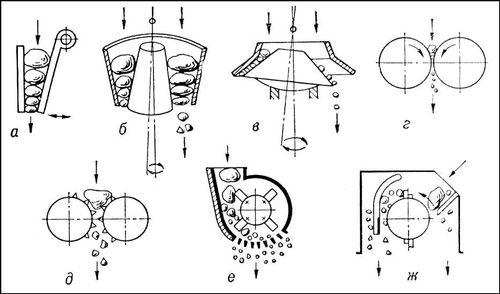 Принципиальные схемы дробилок: