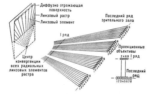 Интегральное стереокино
