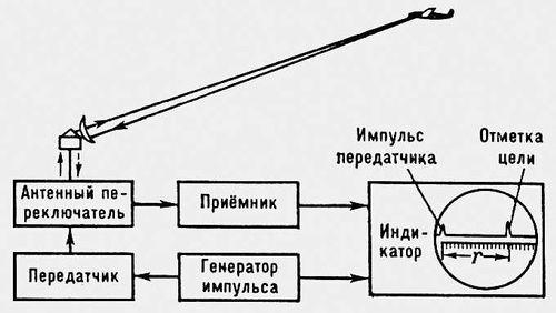 Блок-схема когерентной