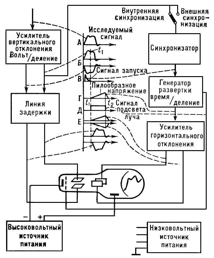 В Большой Советской