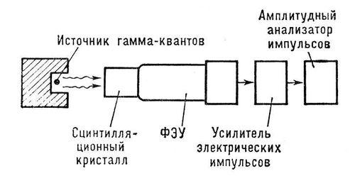 поля детектор регистрирует