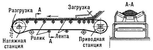 пример решения задачи конвейера ленточного желобчатого Очень