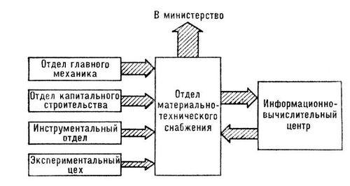 С помощью этого графика