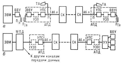 Схемы каналов передачи данных: