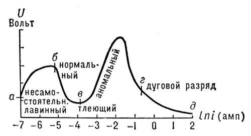 Электрический разряд в газах.  Рис. 3. Вольамперная характеристика...