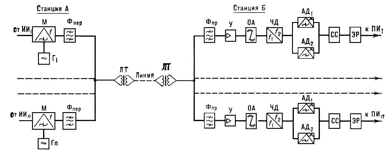 Схема тонального телеграфирования с частотной модуляцией и частотным делением спектра телефонного канала: ИИ...