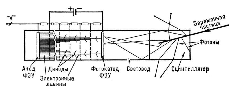 Схема сцинтилляционного