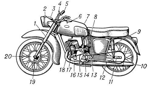 Мотоцикл от лат motor приводящий в