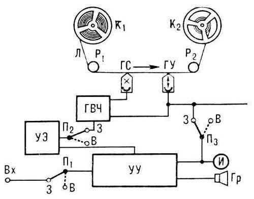 Бытовой магнитофон (схема)