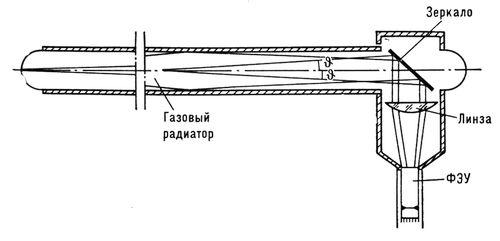 Газовый пороговый черенковский