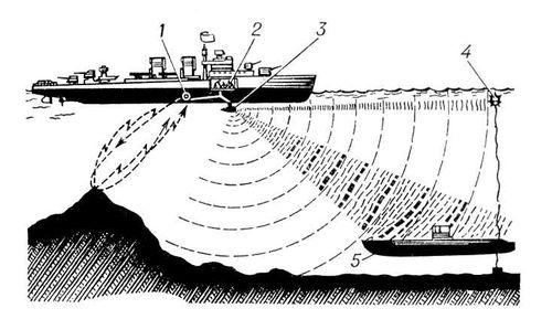 станция надводного корабля