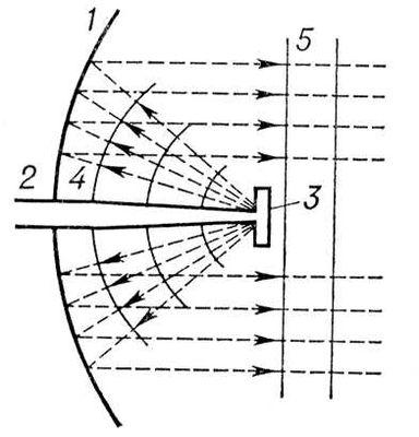 Зеркальная антенна (схема)