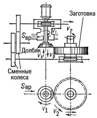 Зубодолбёжный станок (схема)