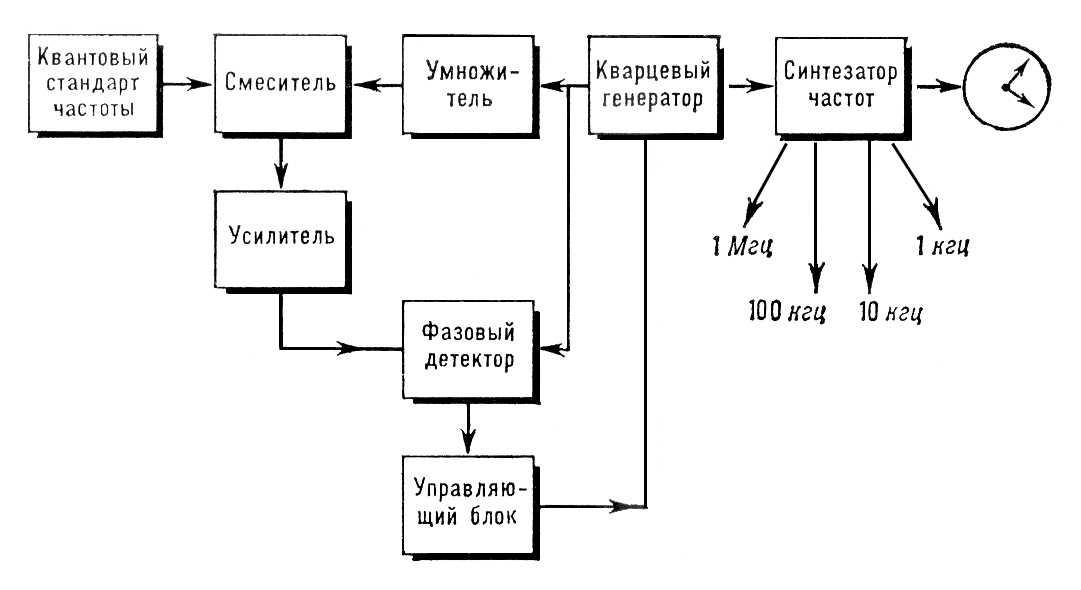 Квантовые часы (блок-схема)