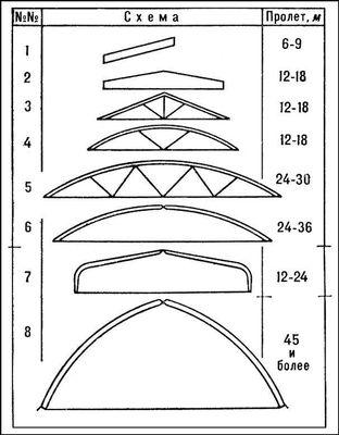 Клеёные деревянные конструкции