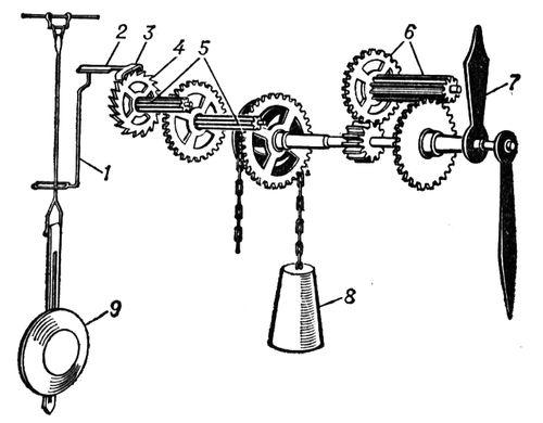 Маятниковые часы (схема