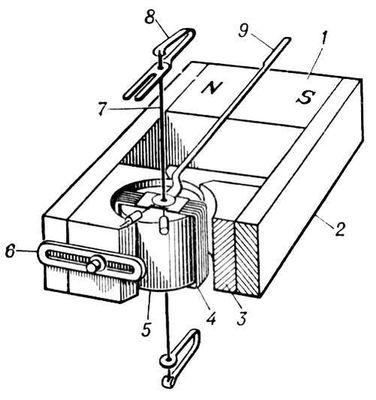 Магнитоэлектрический прибор