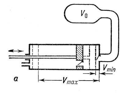 Поршневой насос (схема)