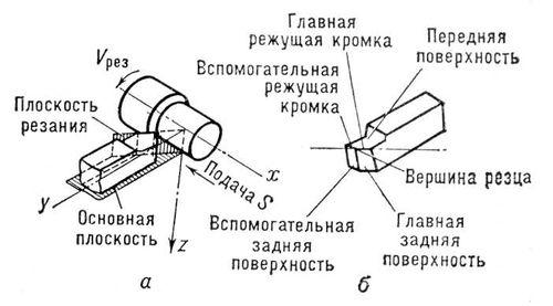 Процесс резания и основные