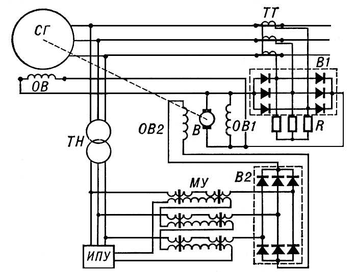 Схема независимого возбуждения синхронного генератора с компаундированием и коррекцией напряжения.