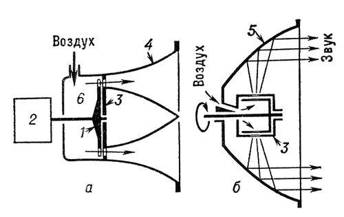 Схема устройства сирены: а - осевой; б - радиальной. действие которого основано на...  По принципу работы Сирена...