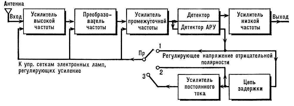 радиоприёмник (блок-схема)
