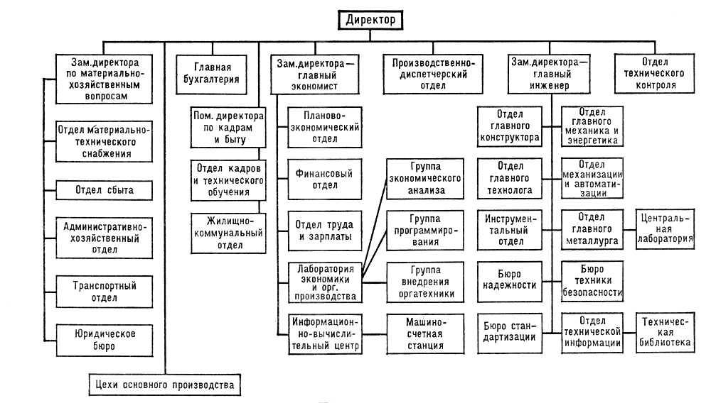 При линейно-функциональной структуре управления основные связи, дополняющие, линейные, функциональные.