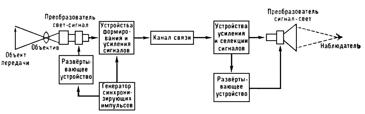 система (обобщенная схема)