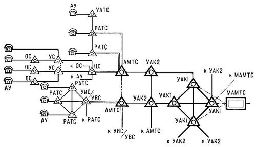 сеть (структурная схема)
