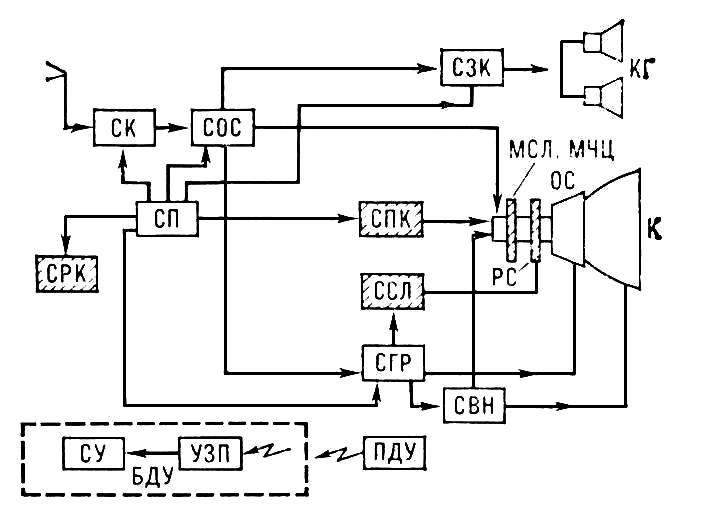 Телевизор (структурная схема)