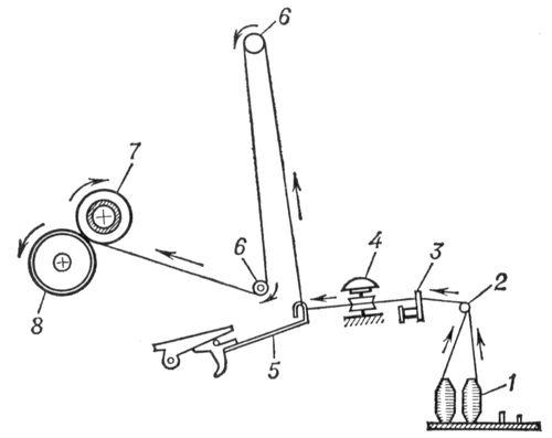 Тростильная машина (схема)