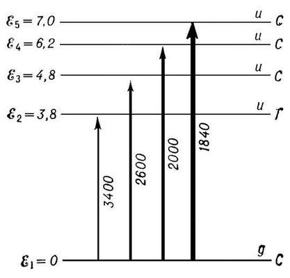 молекулы бензола (схема)